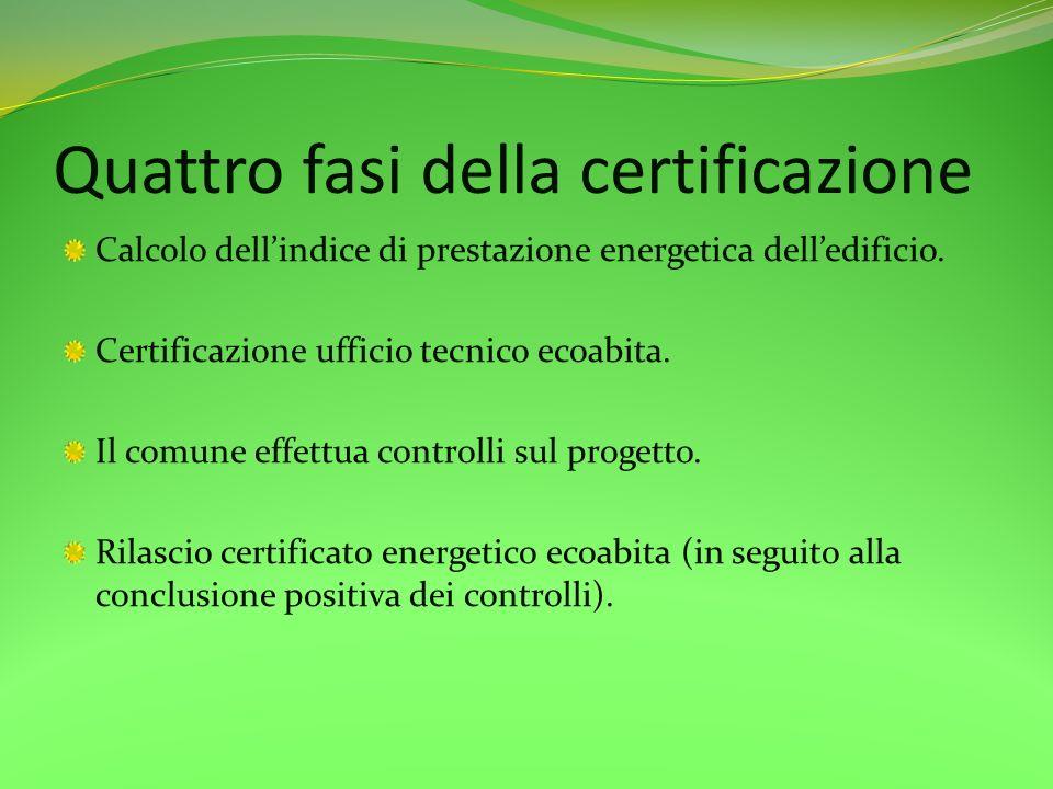 Quattro fasi della certificazione