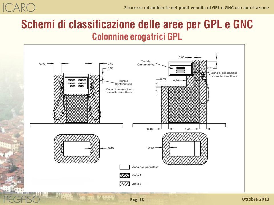 Schemi di classificazione delle aree per GPL e GNC Colonnine erogatrici GPL