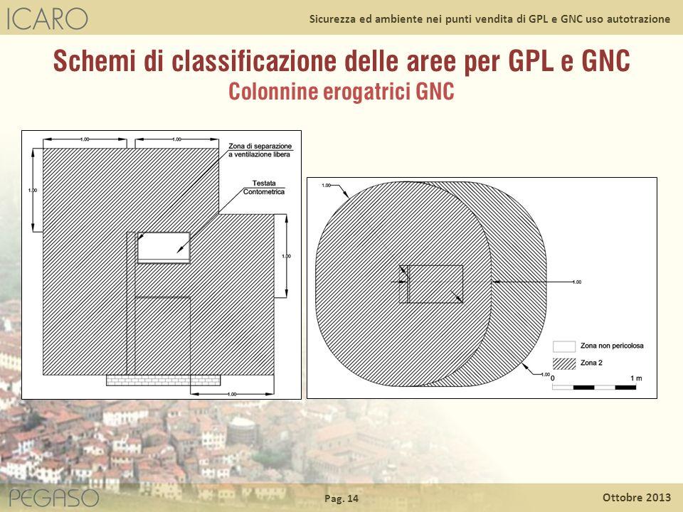 Schemi di classificazione delle aree per GPL e GNC Colonnine erogatrici GNC