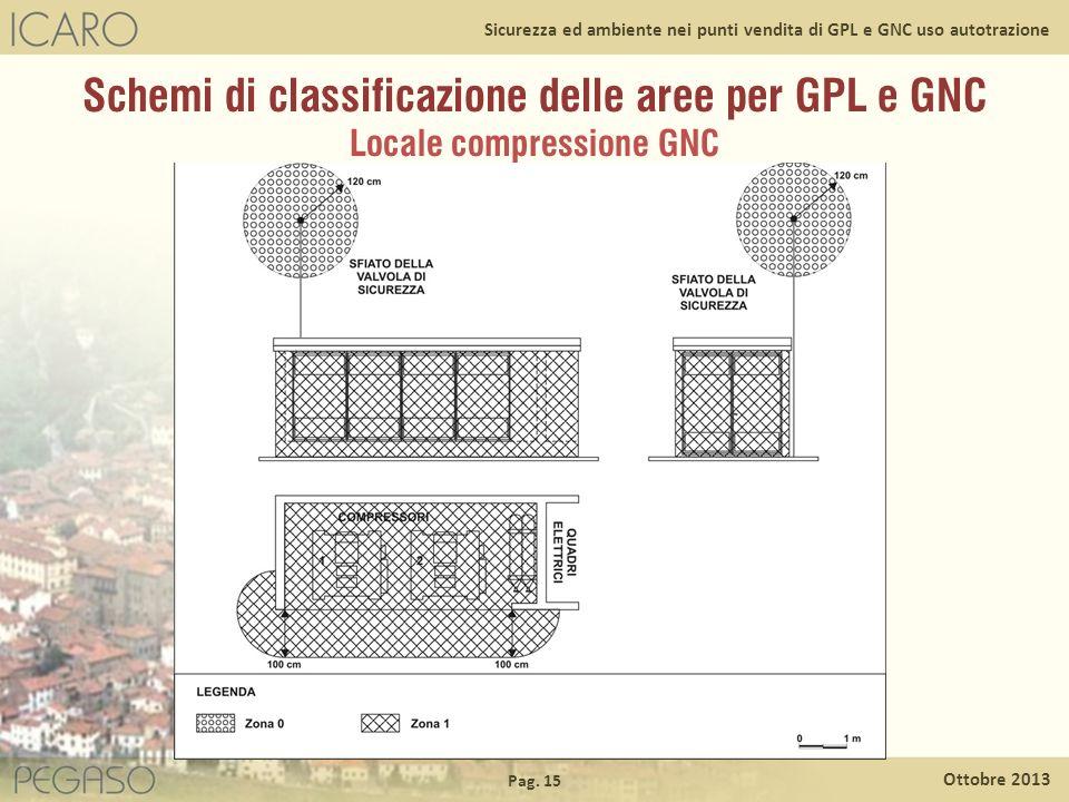 Schemi di classificazione delle aree per GPL e GNC Locale compressione GNC