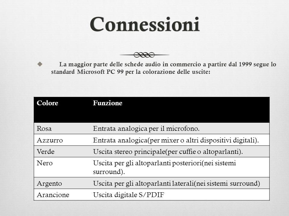 Connessioni Colore Funzione Rosa Entrata analogica per il microfono.