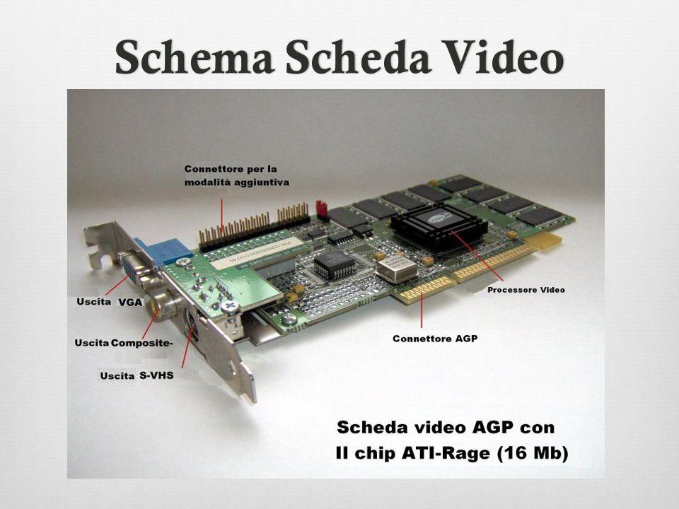 Schema Scheda Video