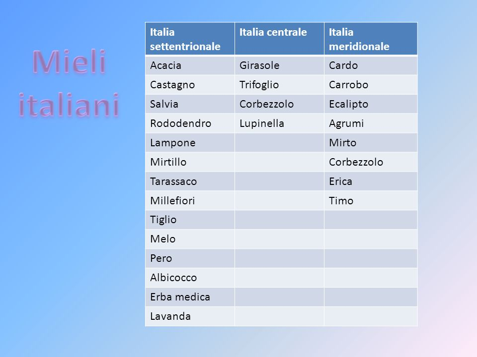 Mieli italiani Italia settentrionale Italia centrale