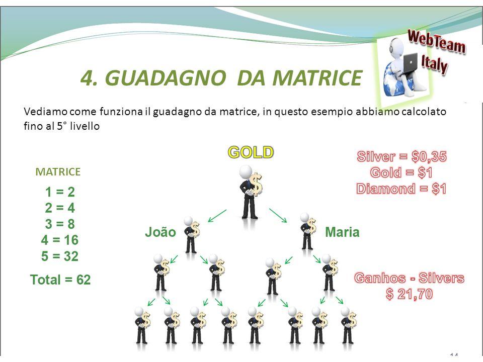 4. GUADAGNO DA MATRICE WebTeam Italy
