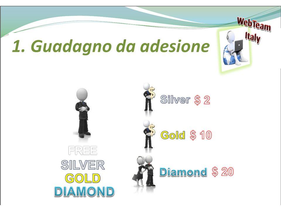 WebTeam Italy 1. Guadagno da adesione
