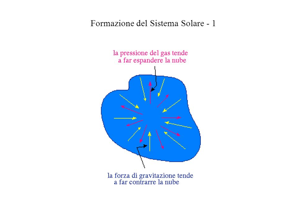 Formazione del Sistema Solare - 1