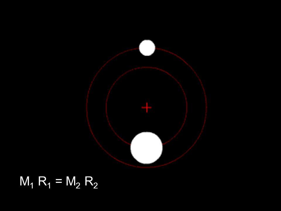 M1 R1 = M2 R2