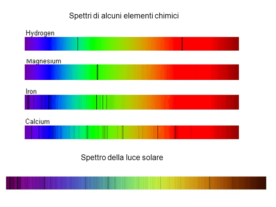 Spettri di alcuni elementi chimici