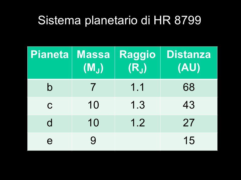 Sistema planetario di HR 8799