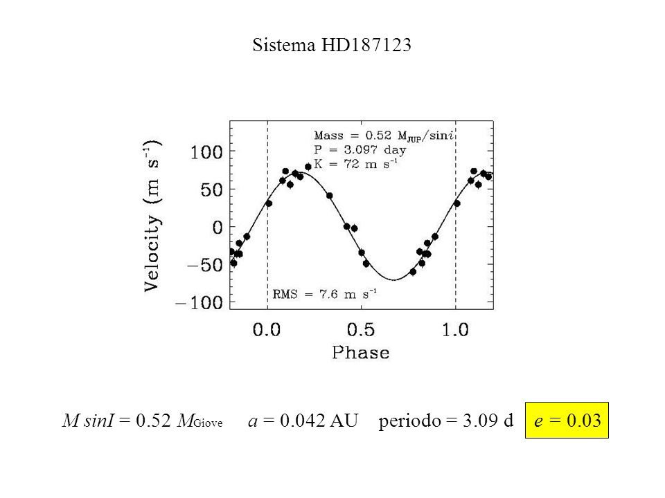 M sinI = 0.52 MGiove a = 0.042 AU periodo = 3.09 d e = 0.03