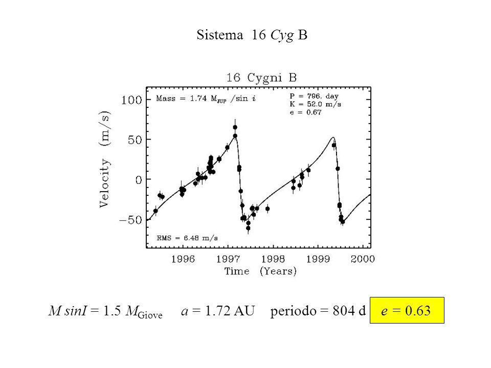 M sinI = 1.5 MGiove a = 1.72 AU periodo = 804 d e = 0.63