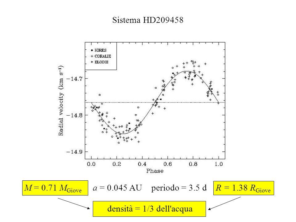 M = 0.71 MGiove a = 0.045 AU periodo = 3.5 d R = 1.38 RGiove