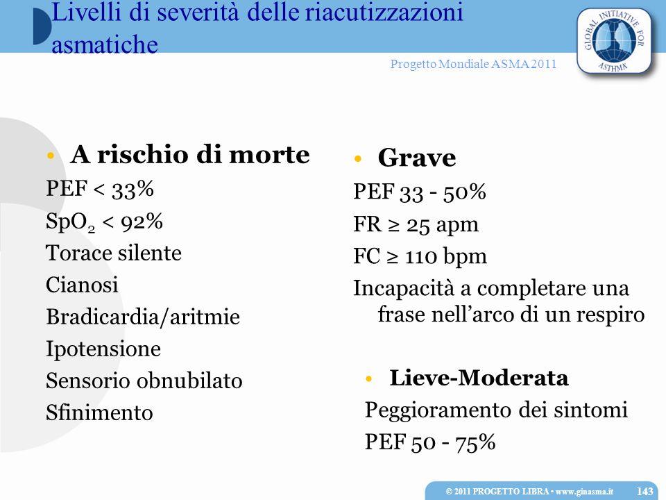 Livelli di severità delle riacutizzazioni asmatiche