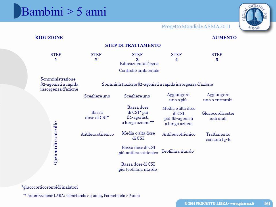 Bambini > 5 anni 161 161 RIDUZIONE AUMENTO STEP DI TRATTAMENTO