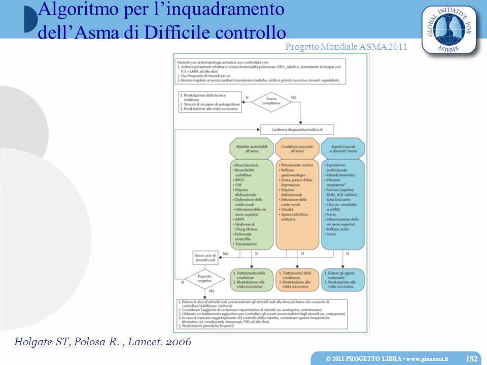 Algoritmo per l'inquadramento dell'Asma di Difficile controllo