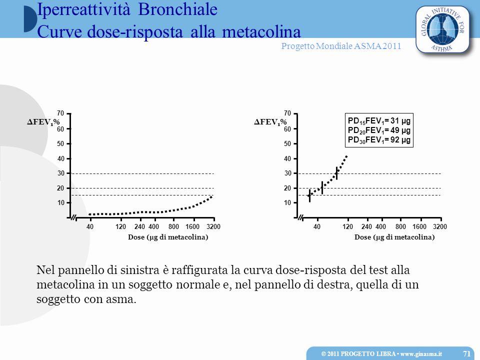 Iperreattività Bronchiale Curve dose-risposta alla metacolina