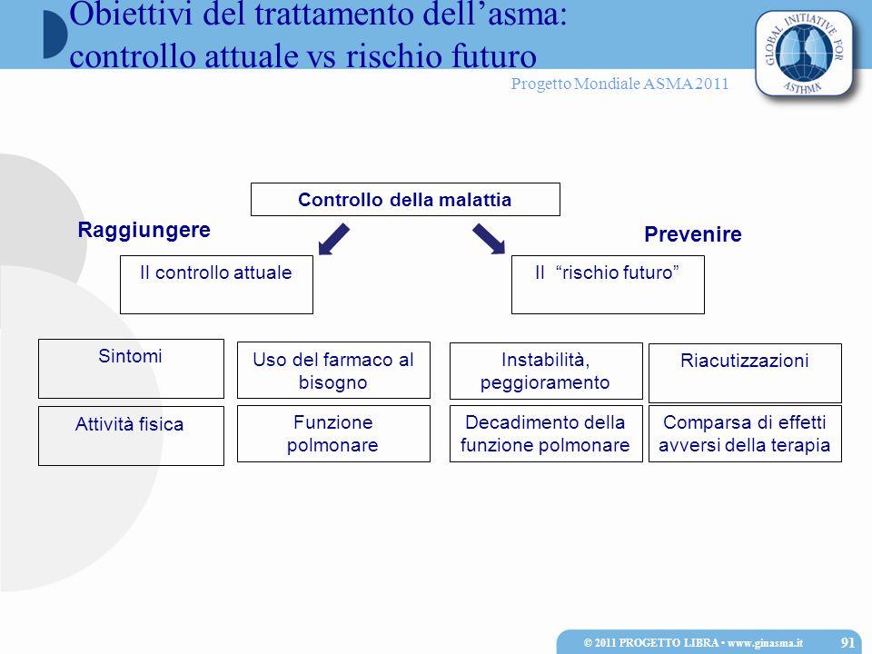 Controllo della malattia © 2011 PROGETTO LIBRA • www.ginasma.it