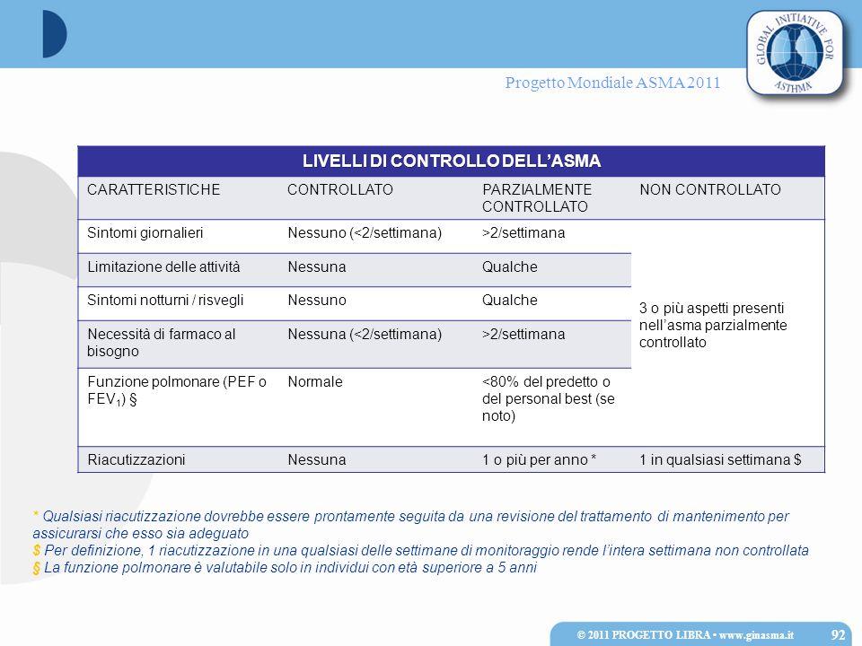 LIVELLI DI CONTROLLO DELL'ASMA © 2011 PROGETTO LIBRA • www.ginasma.it