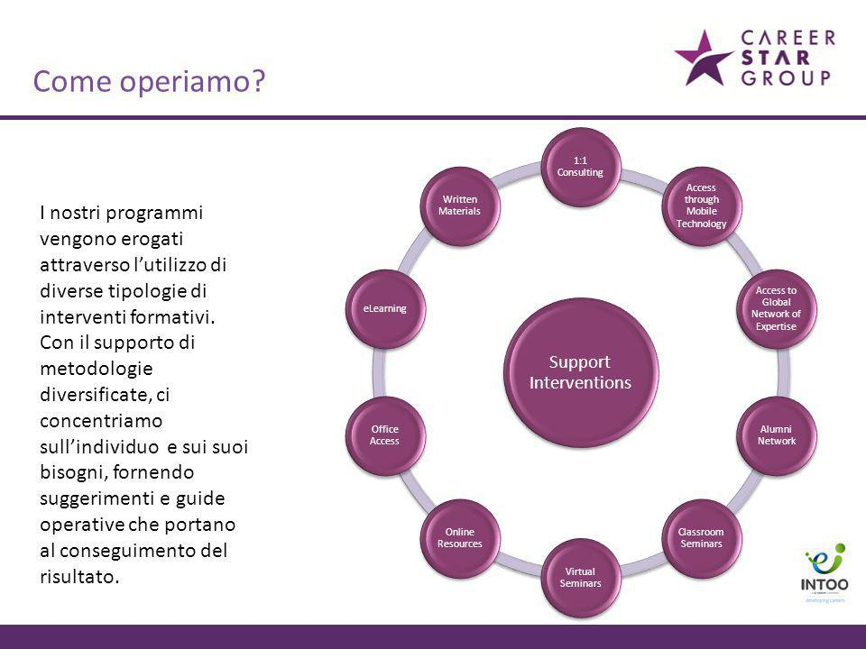 Come operiamo Support Interventions. 1:1 Consulting. Written Materials. eLearning. Office Access.