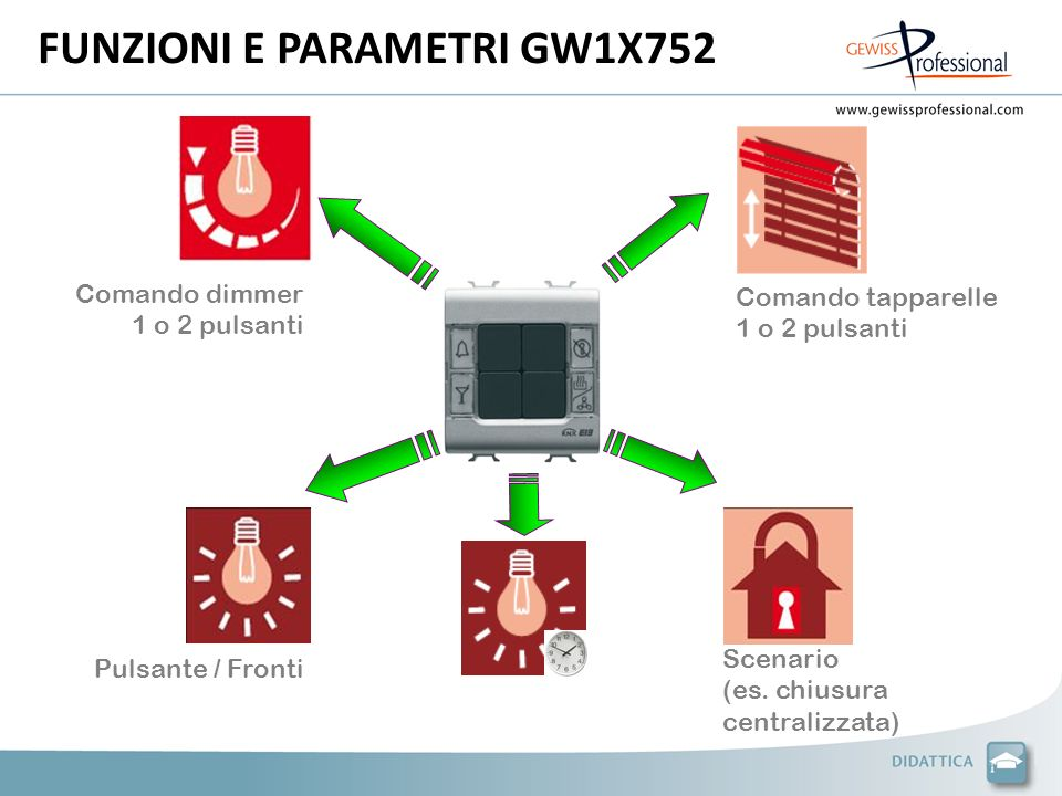 FUNZIONI E PARAMETRI GW1X752