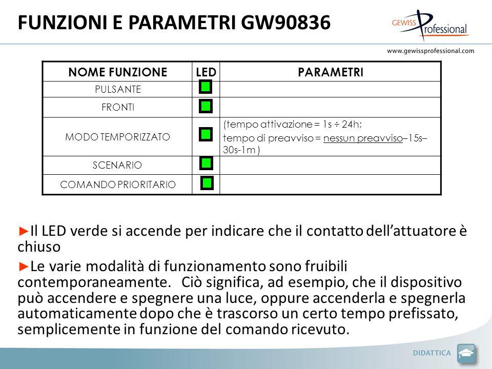 FUNZIONI E PARAMETRI GW90836