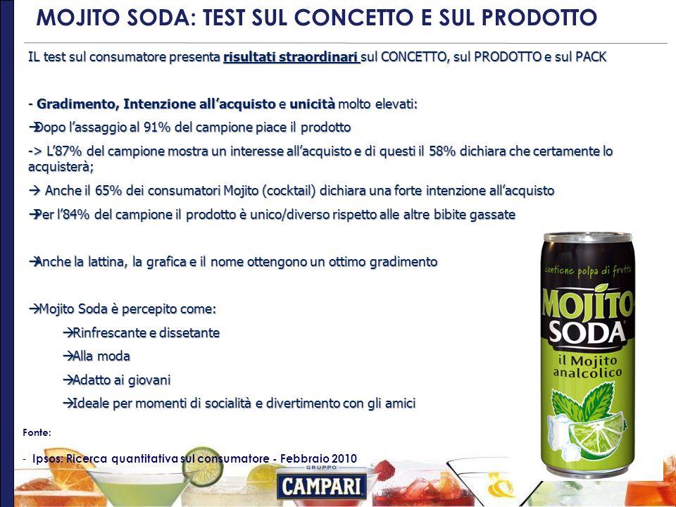 MOJITO SODA: TEST SUL CONCETTO E SUL PRODOTTO