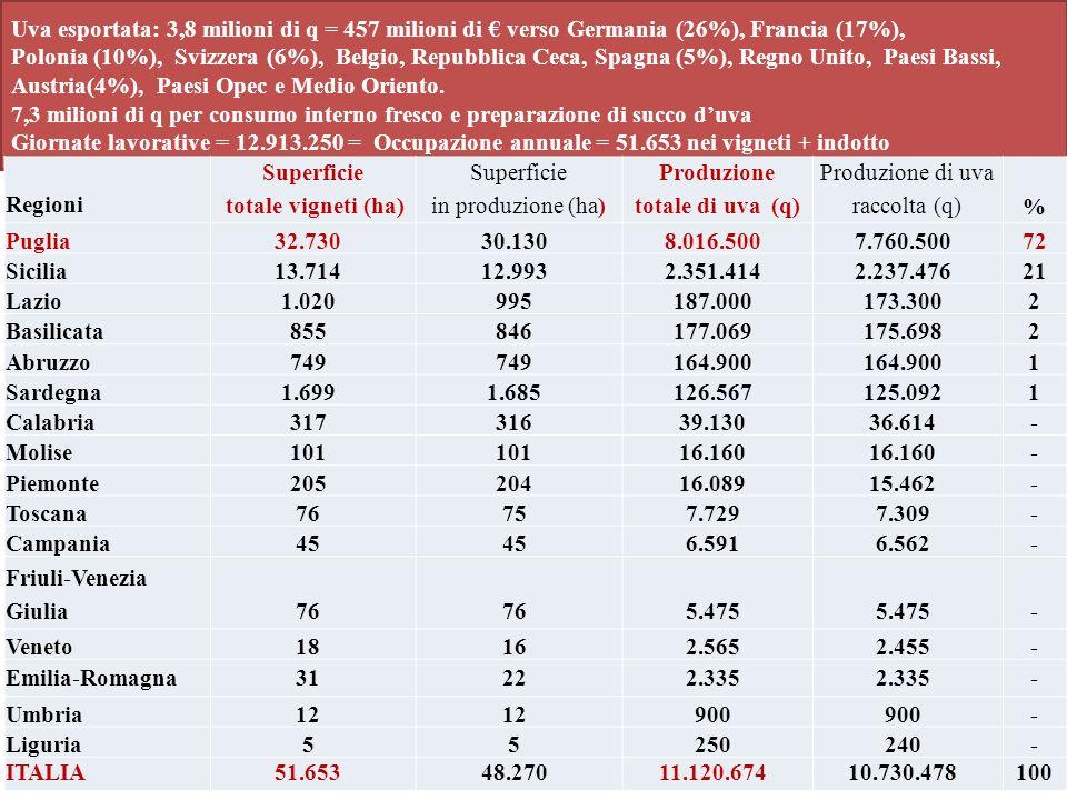 Uva esportata: 3,8 milioni di q = 457 milioni di € verso Germania (26%), Francia (17%), Polonia (10%), Svizzera (6%), Belgio, Repubblica Ceca, Spagna (5%), Regno Unito, Paesi Bassi, Austria(4%), Paesi Opec e Medio Oriento. 7,3 milioni di q per consumo interno fresco e preparazione di succo d'uva Giornate lavorative = 12.913.250 = Occupazione annuale = 51.653 nei vigneti + indotto