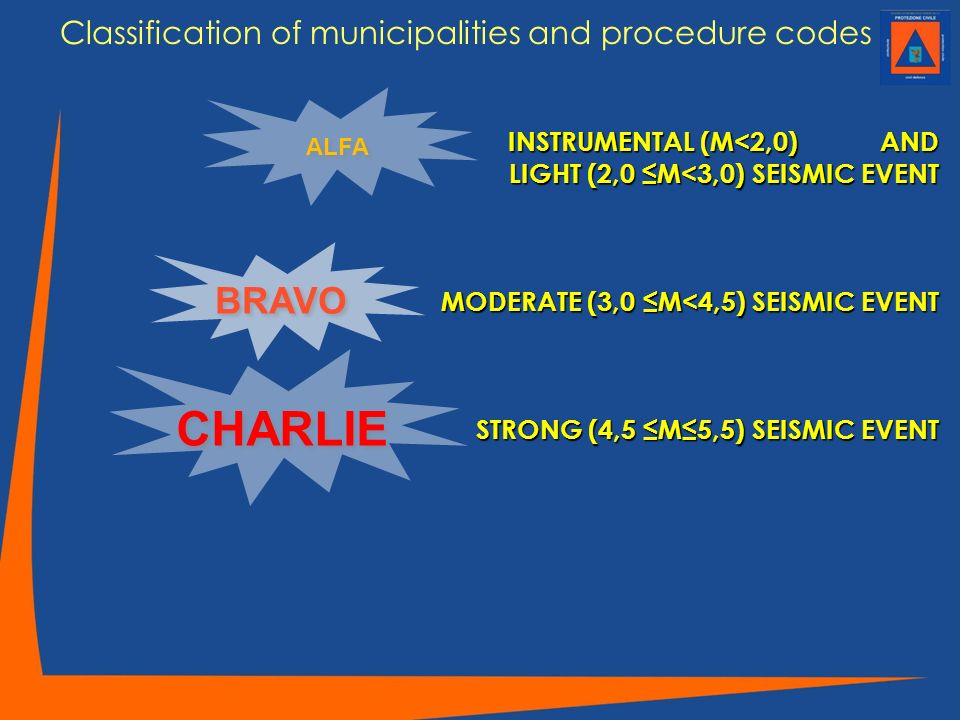 Classification of municipalities and procedure codes