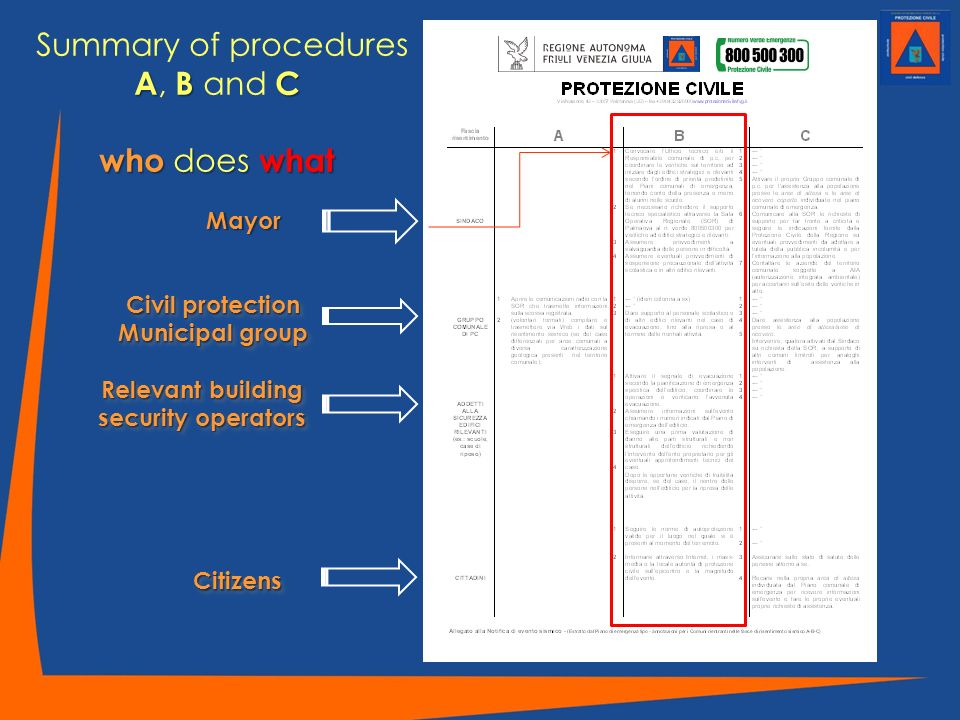 Summary of procedures A, B and C who does what