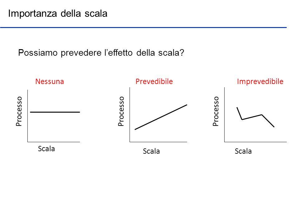 Importanza della scala