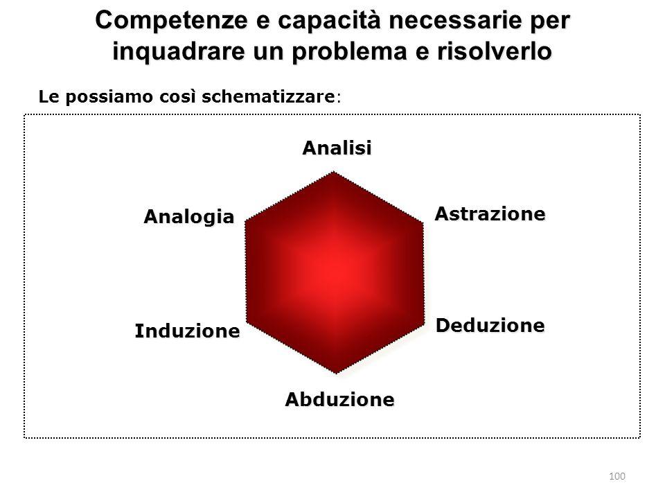 Competenze e capacità necessarie per