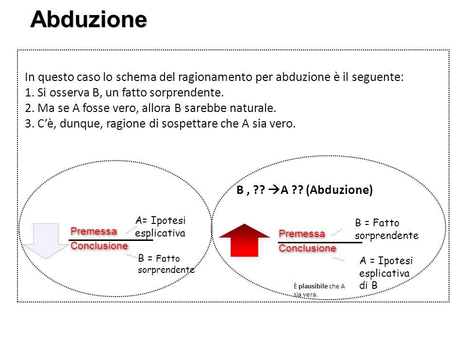 Abduzione In questo caso lo schema del ragionamento per abduzione è il seguente: 1. Si osserva B, un fatto sorprendente.