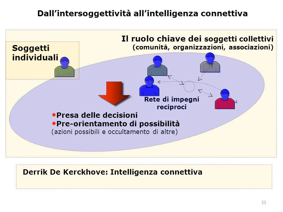 Dall'intersoggettività all'intelligenza connettiva