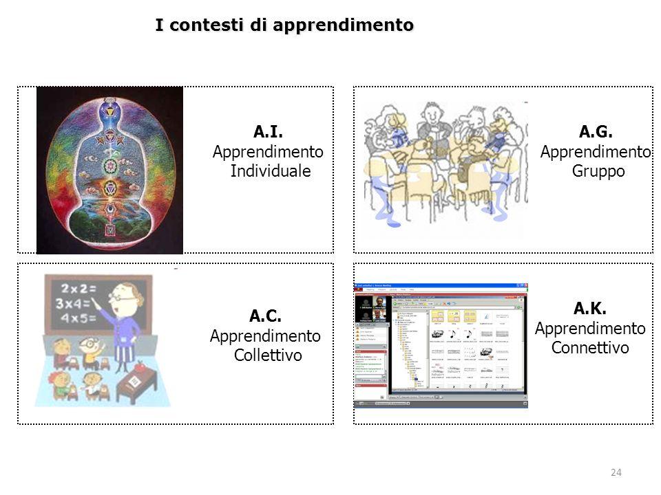 A.K. Apprendimento Connettivo