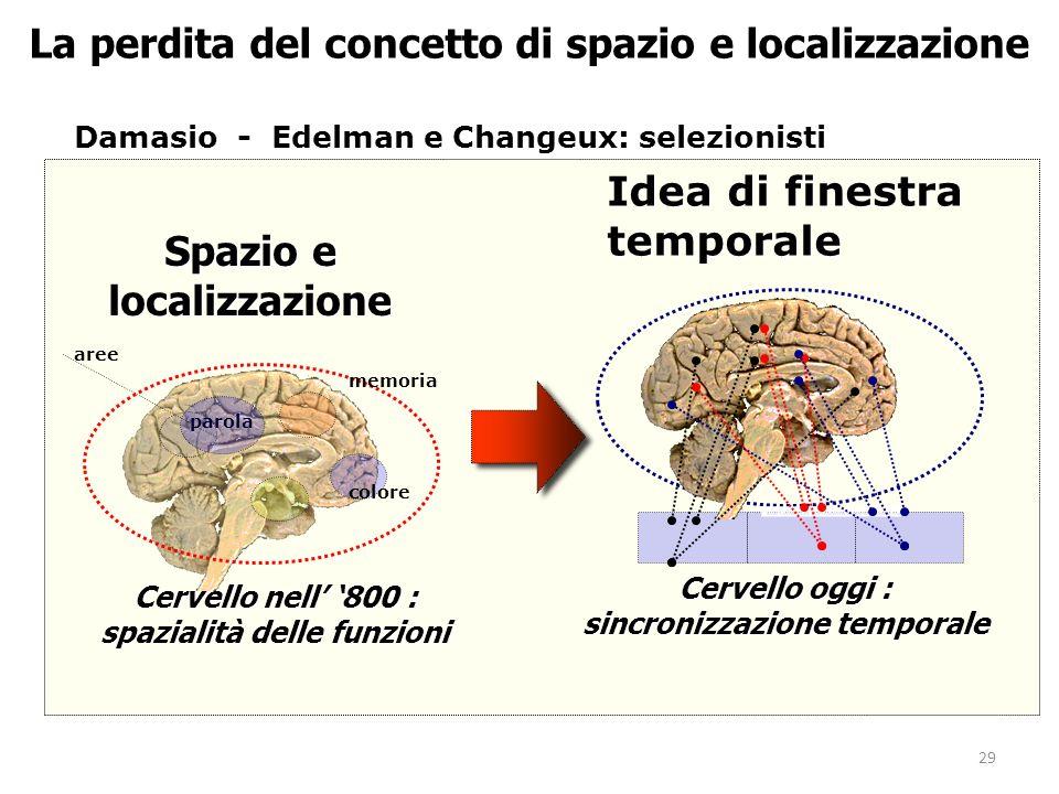 La perdita del concetto di spazio e localizzazione