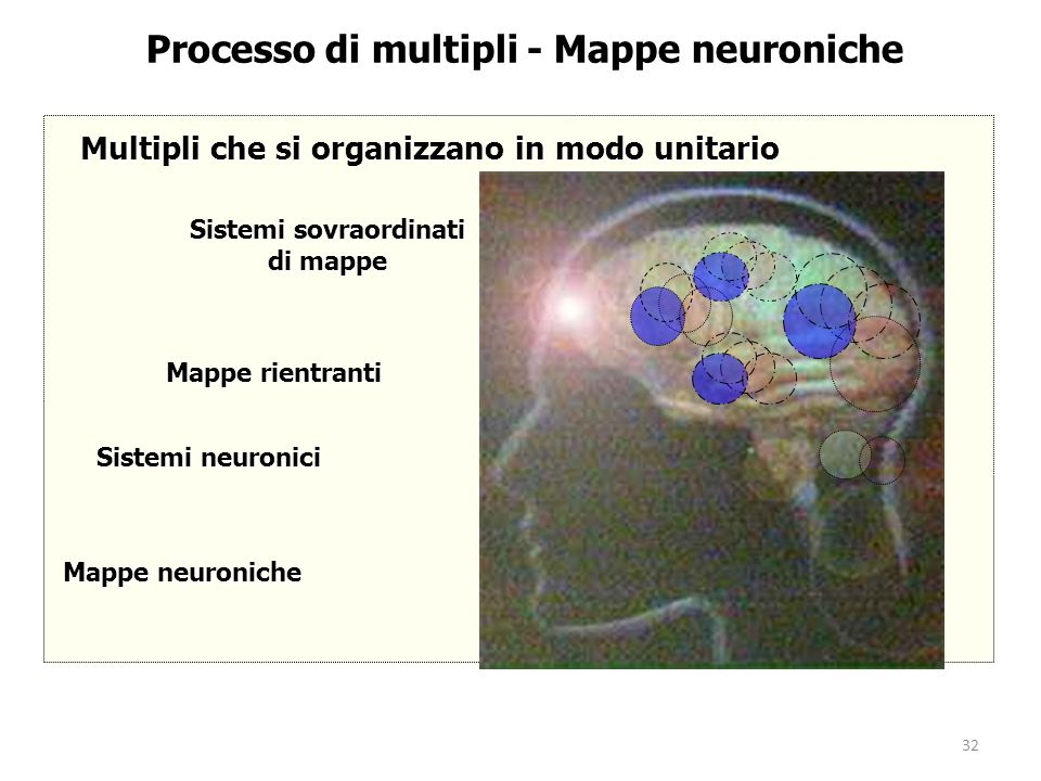 Processo di multipli - Mappe neuroniche Sistemi sovraordinati di mappe