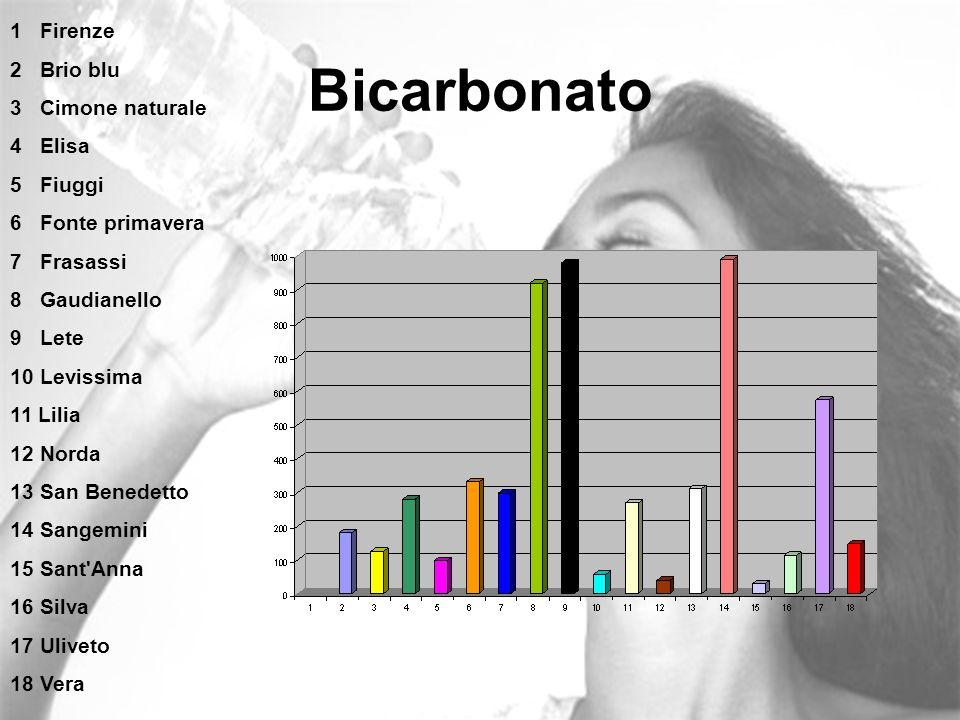 Bicarbonato 1 Firenze 2 Brio blu 3 Cimone naturale 4 Elisa 5 Fiuggi