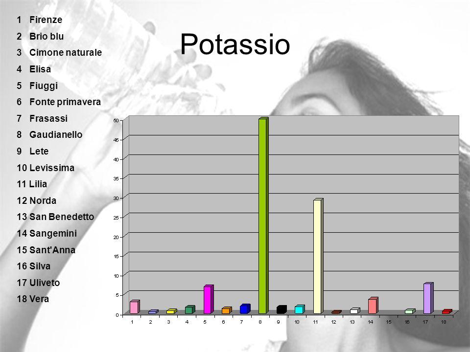 Potassio 1 Firenze 2 Brio blu 3 Cimone naturale 4 Elisa 5 Fiuggi