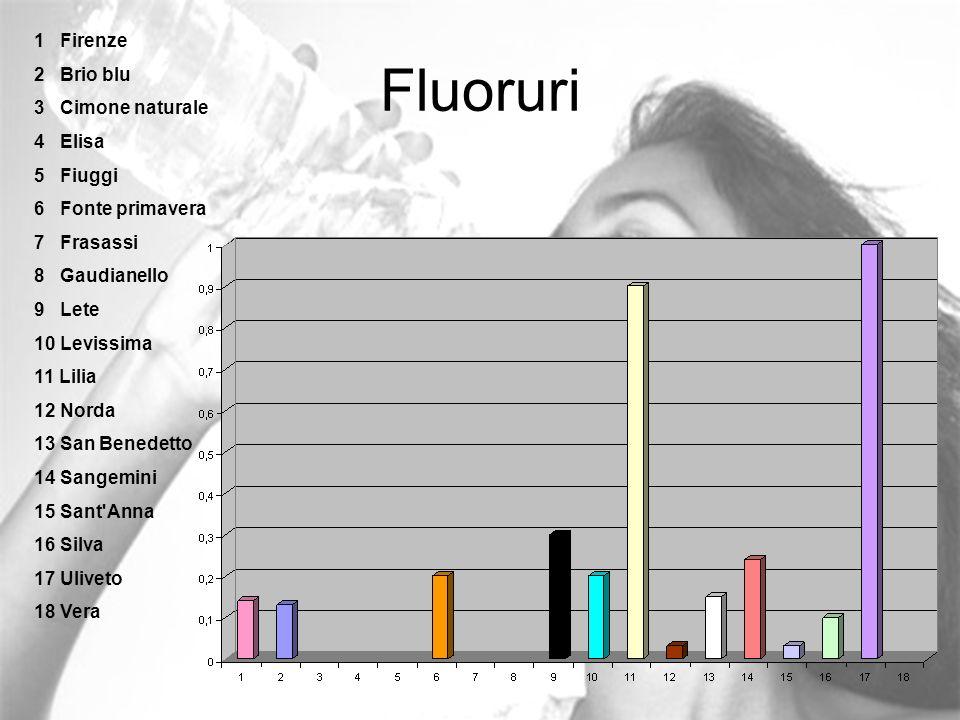 Fluoruri 1 Firenze 2 Brio blu 3 Cimone naturale 4 Elisa 5 Fiuggi