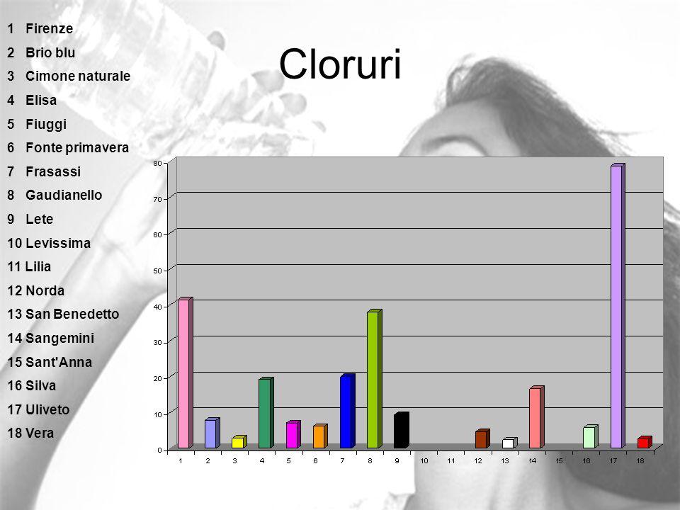 Cloruri 1 Firenze 2 Brio blu 3 Cimone naturale 4 Elisa 5 Fiuggi