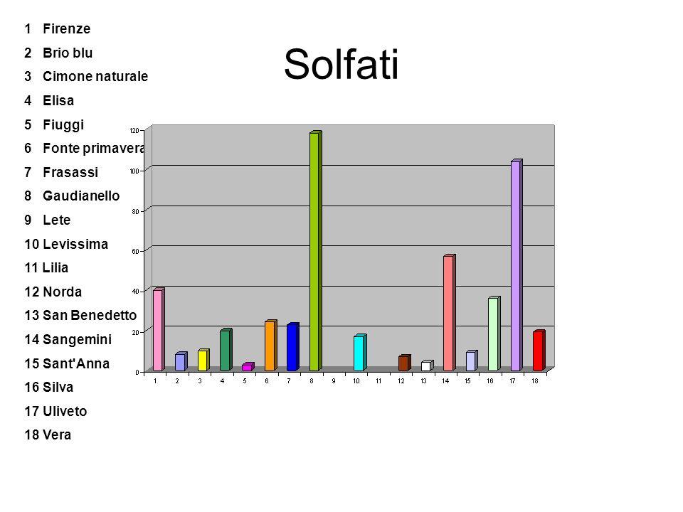 Solfati 1 Firenze 2 Brio blu 3 Cimone naturale 4 Elisa 5 Fiuggi