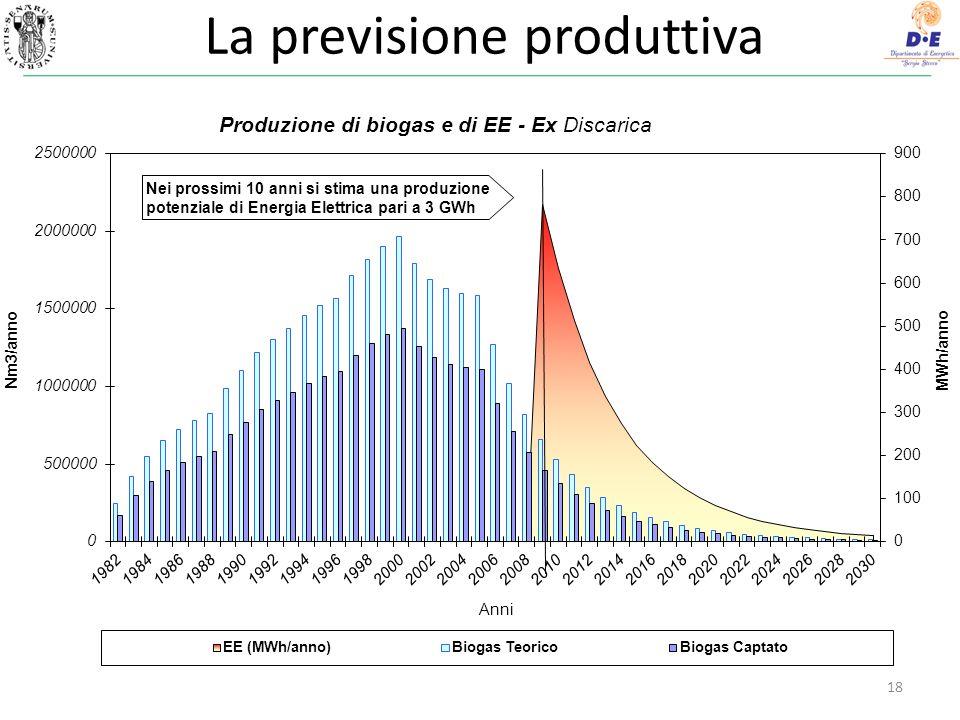 La previsione produttiva