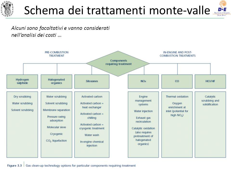 Schema dei trattamenti monte-valle