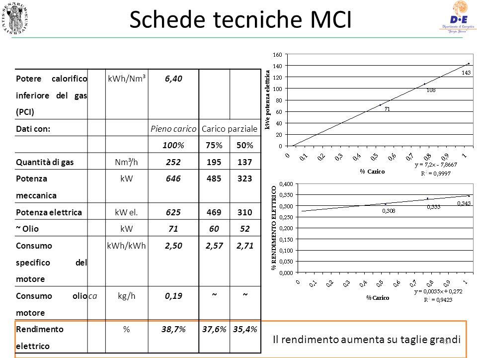 Schede tecniche MCI Il rendimento aumenta su taglie grandi