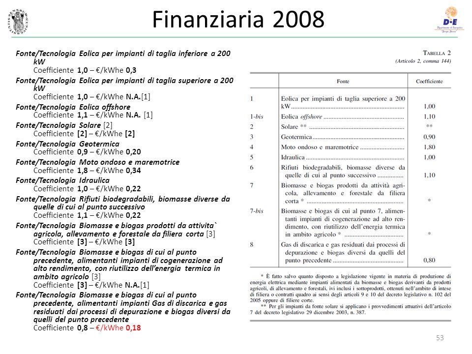 Finanziaria 2008 Fonte/Tecnologia Eolica per impianti di taglia inferiore a 200 kW Coefficiente 1,0 – €/kWhe 0,3.
