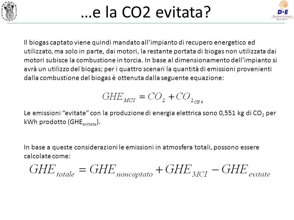 …e la CO2 evitata