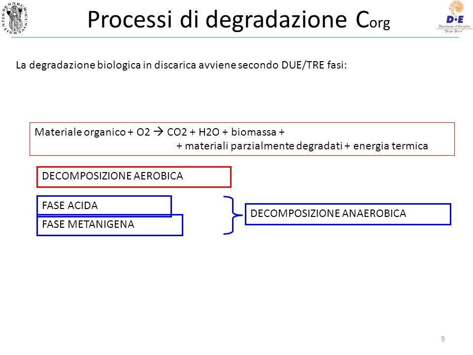 Processi di degradazione Corg
