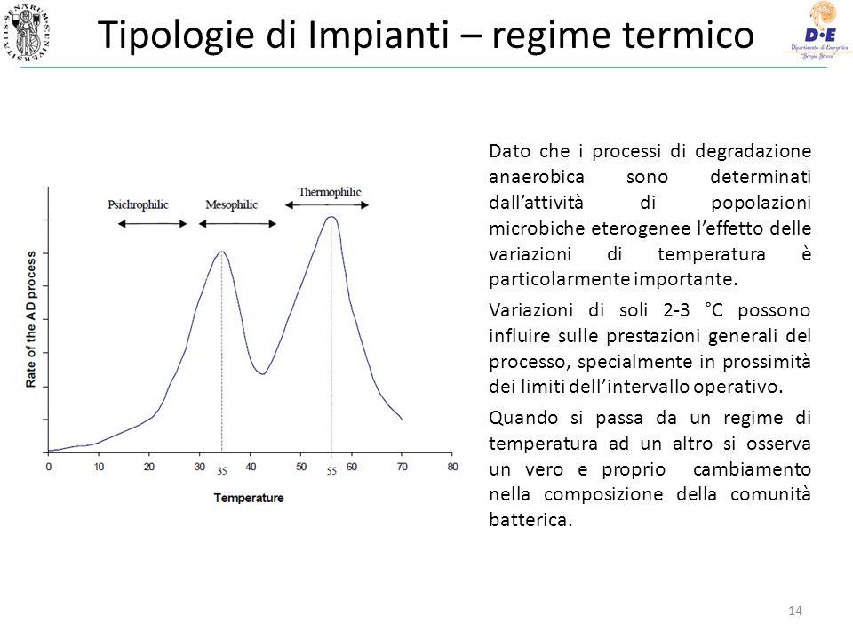 Tipologie di Impianti – regime termico
