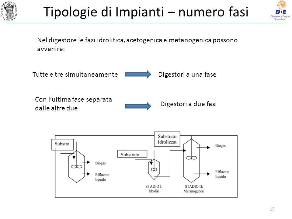 Tipologie di Impianti – numero fasi