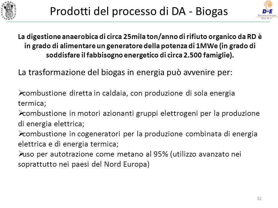 Prodotti del processo di DA - Biogas